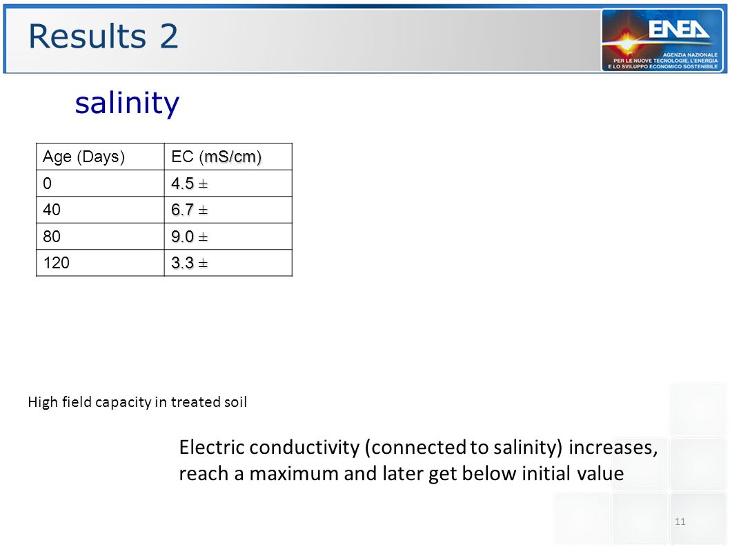 Results 2 salinity. Age (Days) EC (mS/cm) 4.5 ± 40. 6.7 ± 80. 9.0 ± 120. 3.3 ± High field capacity in treated soil.