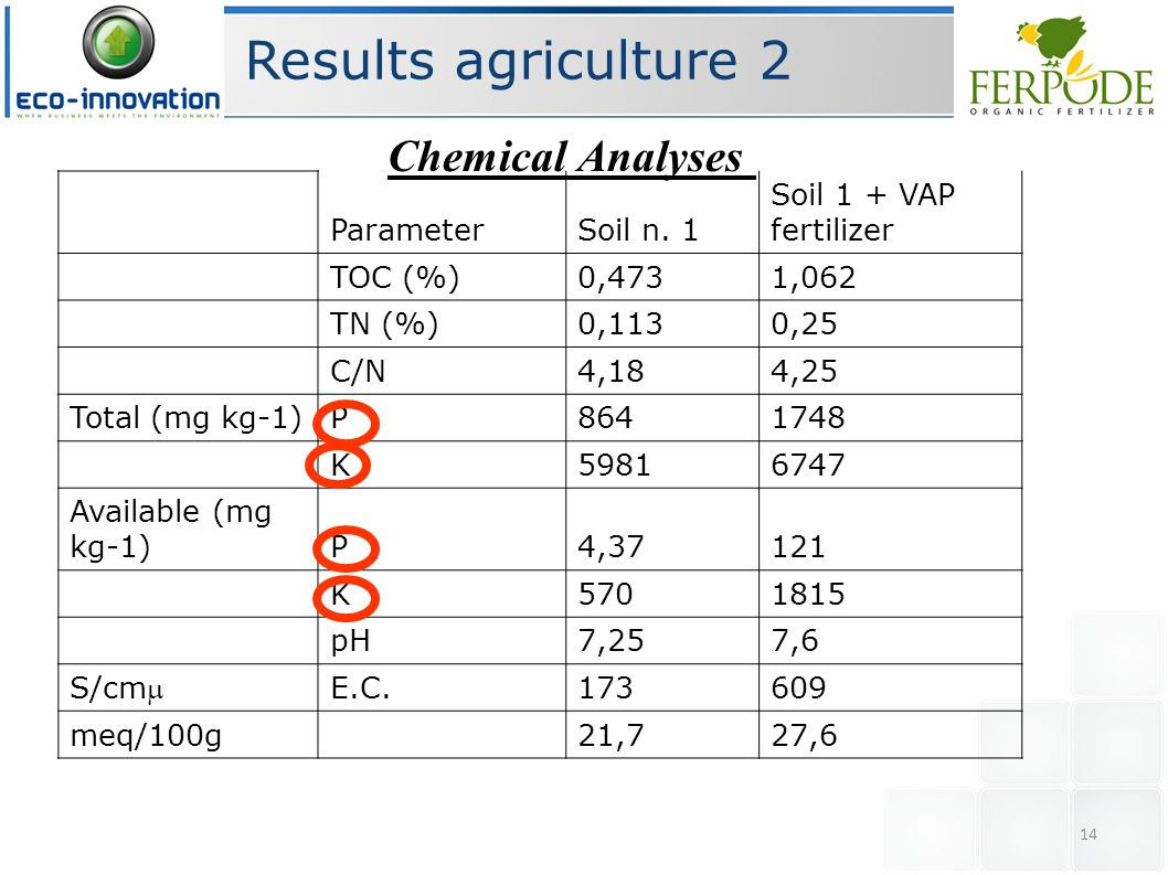 Results agriculture 2 Chemical Analyses Parameter Soil n. 1