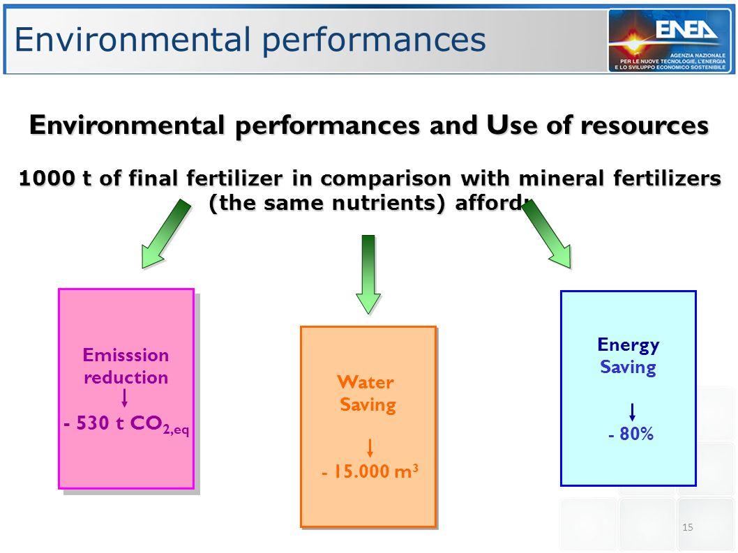 Environmental performances
