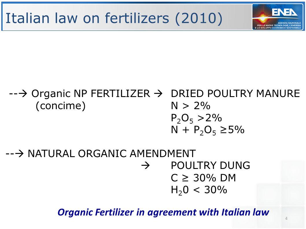 Italian law on fertilizers (2010)