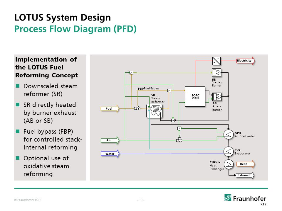 LOTUS System Design Process Flow Diagram (PFD)