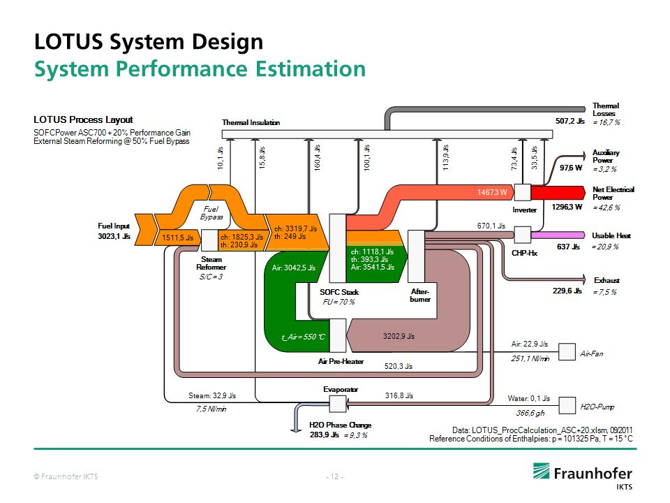 LOTUS System Design System Performance Estimation