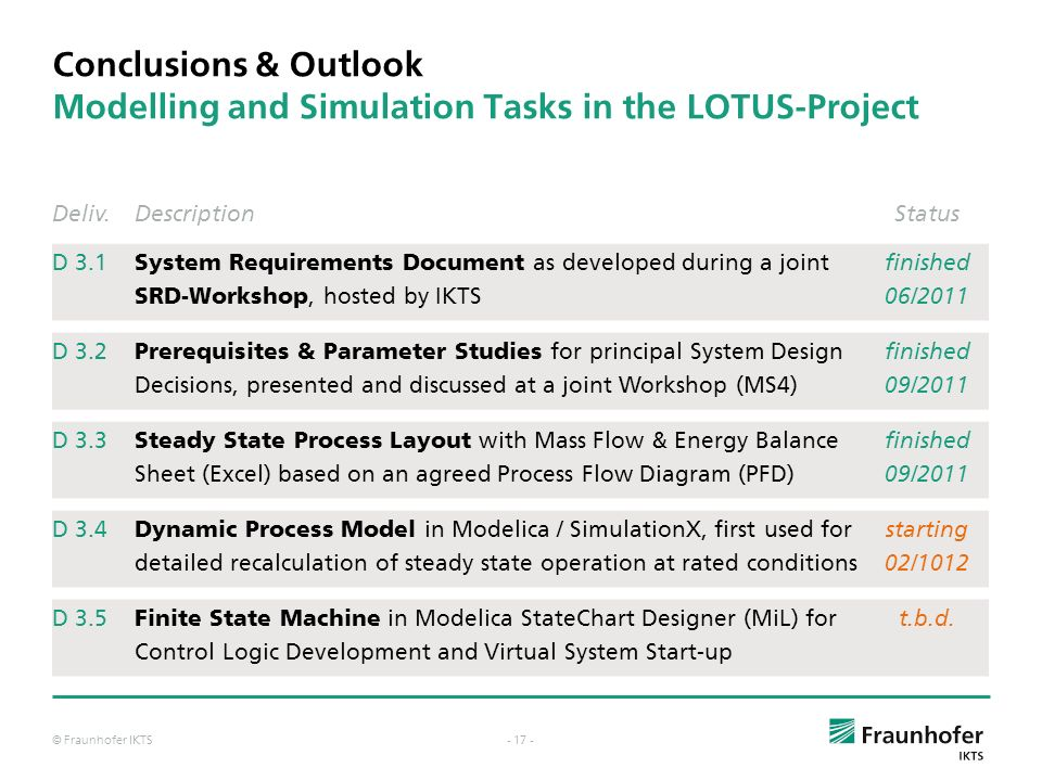 Conclusions & Outlook Modelling and Simulation Tasks in the LOTUS-Project