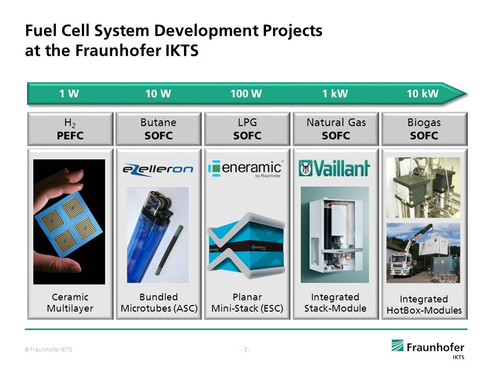 Fuel Cell System Development Projects at the Fraunhofer IKTS