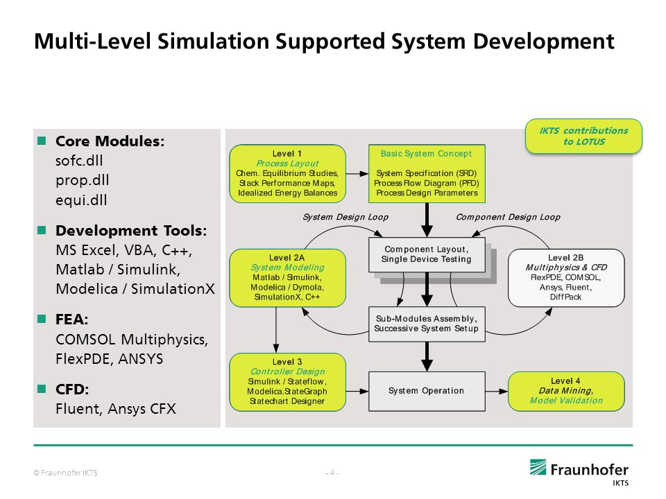 Multi-Level Simulation Supported System Development