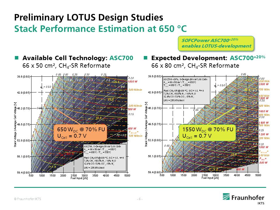 Preliminary LOTUS Design Studies Stack Performance Estimation at 650 °C