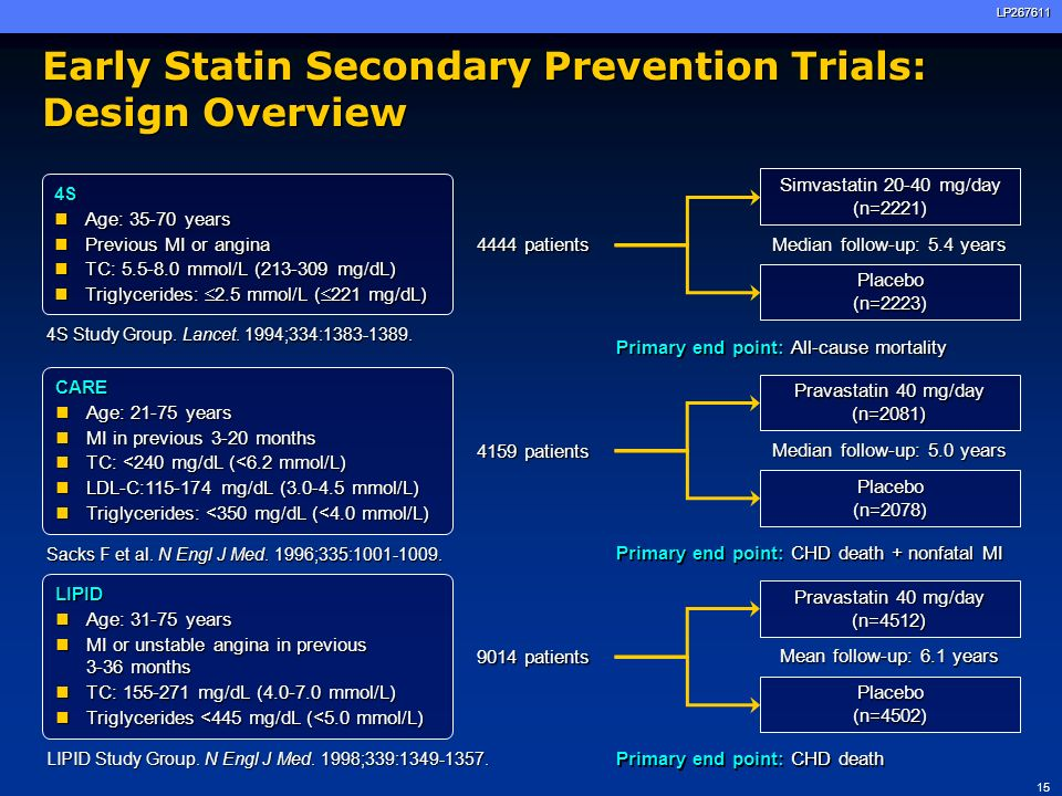 Early Statin Secondary Prevention Trials: Design Overview
