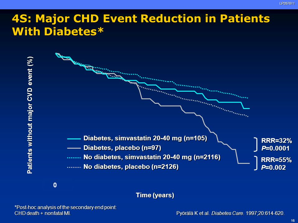 4S: Major CHD Event Reduction in Patients With Diabetes*