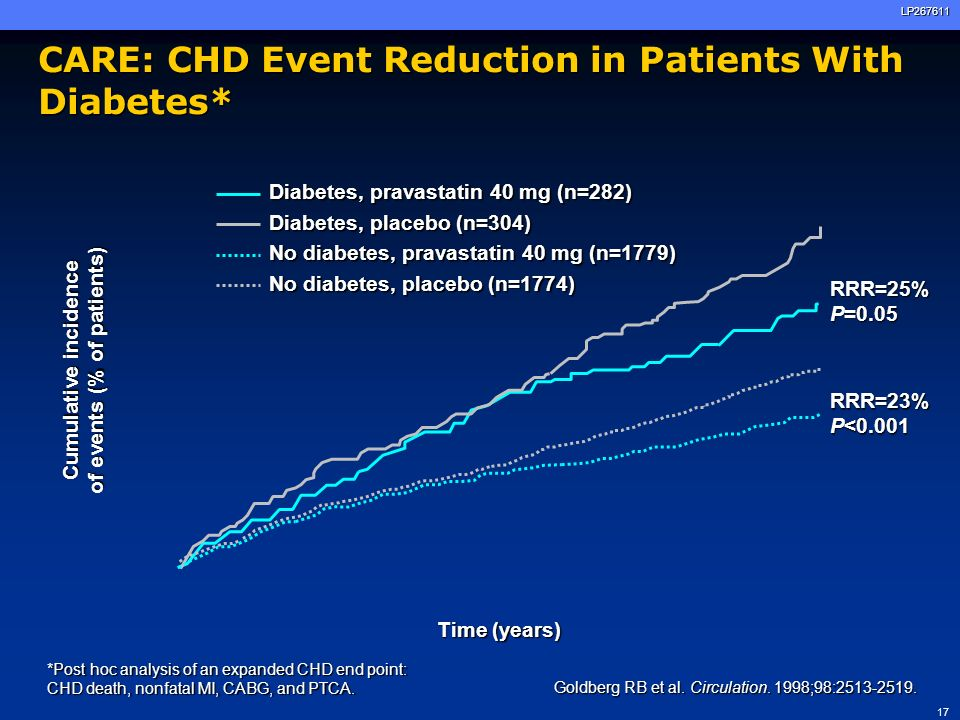 CARE: CHD Event Reduction in Patients With Diabetes*