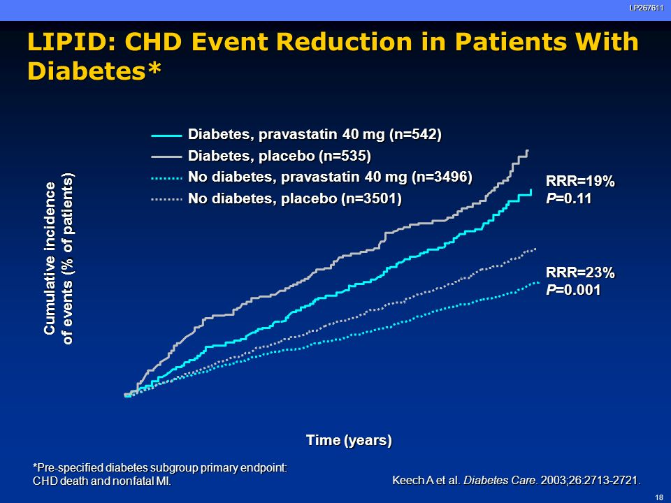 LIPID: CHD Event Reduction in Patients With Diabetes*