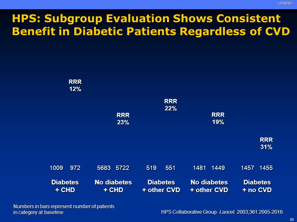 HPS: Subgroup Evaluation Shows Consistent Benefit in Diabetic Patients Regardless of CVD