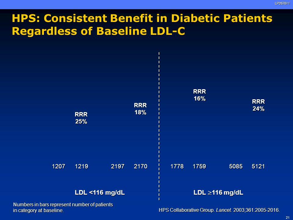 HPS: Consistent Benefit in Diabetic Patients Regardless of Baseline LDL-C