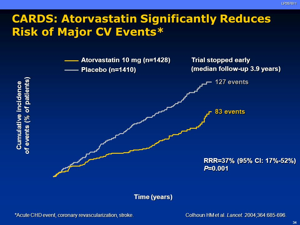 CARDS: Atorvastatin Significantly Reduces Risk of Major CV Events*