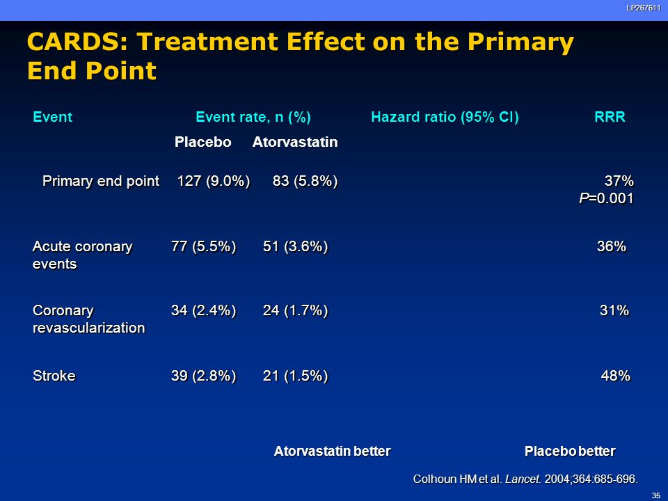 CARDS: Treatment Effect on the Primary End Point