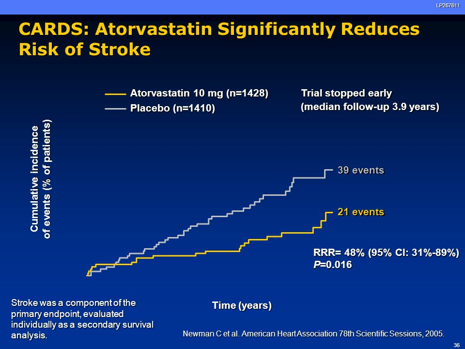 CARDS: Atorvastatin Significantly Reduces Risk of Stroke