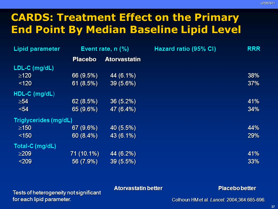 CARDS: Treatment Effect on the Primary End Point By Median Baseline Lipid Level