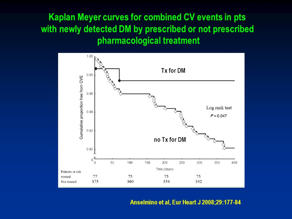 Kaplan Meyer curves for combined CV events in pts