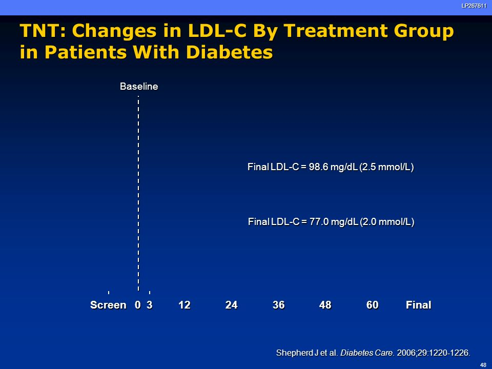 TNT: Changes in LDL-C By Treatment Group in Patients With Diabetes
