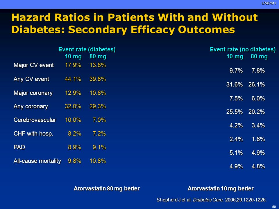 Hazard Ratios in Patients With and Without Diabetes: Secondary Efficacy Outcomes