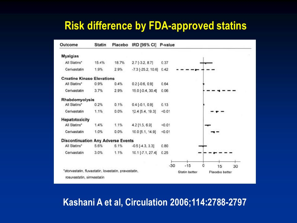 Risk difference by FDA-approved statins