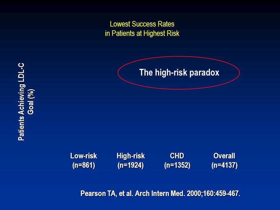 Patients Achieving LDL-C Goal (%)