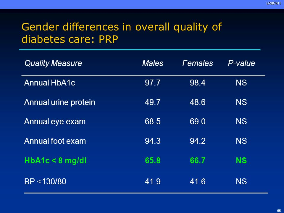 Gender differences in overall quality of diabetes care: PRP