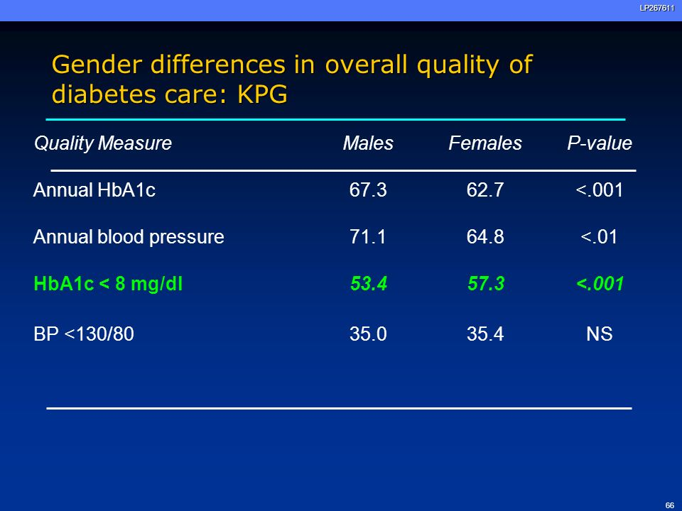 Gender differences in overall quality of diabetes care: KPG