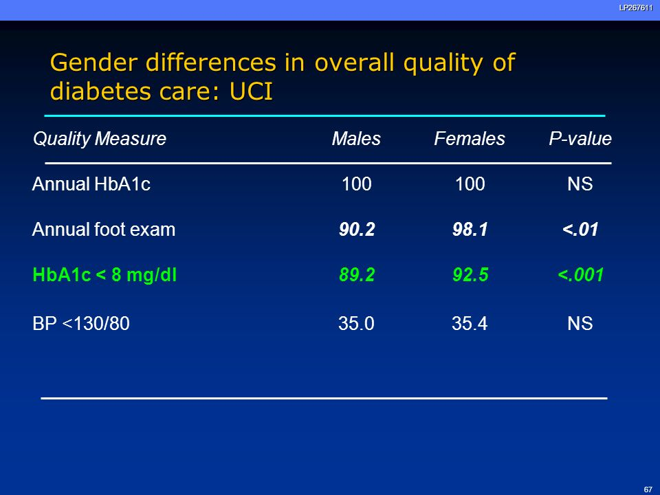 Gender differences in overall quality of diabetes care: UCI