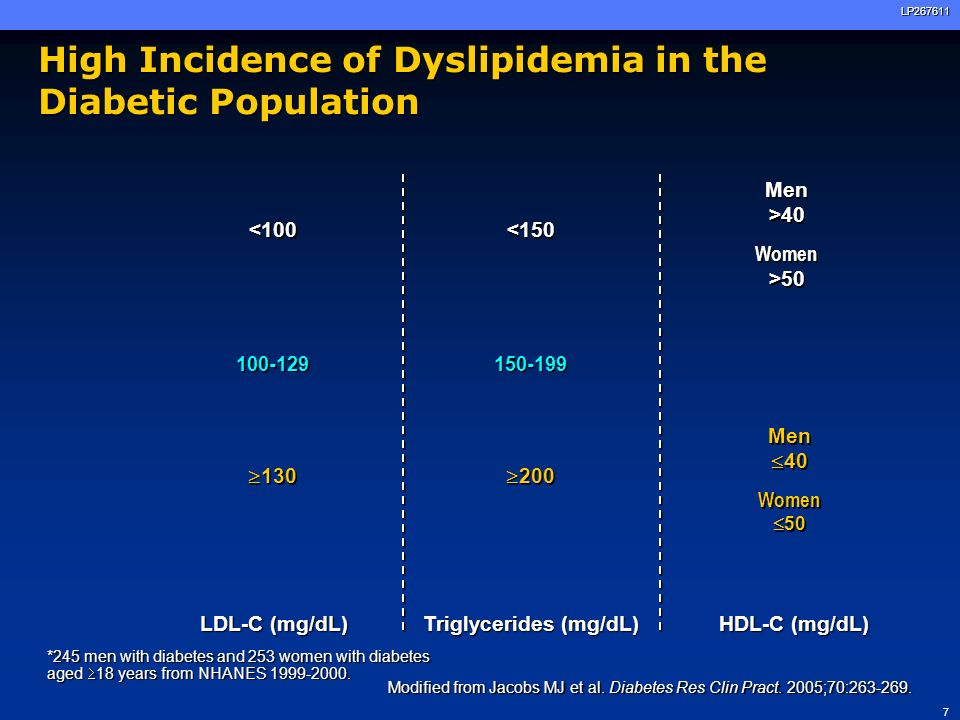 High Incidence of Dyslipidemia in the Diabetic Population