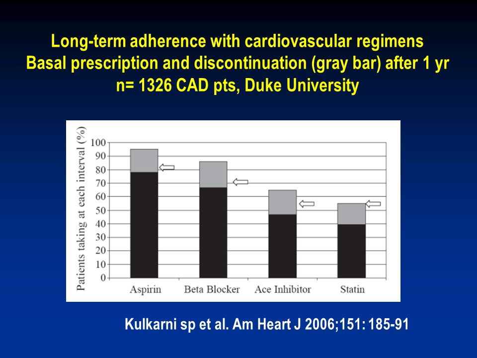Long-term adherence with cardiovascular regimens