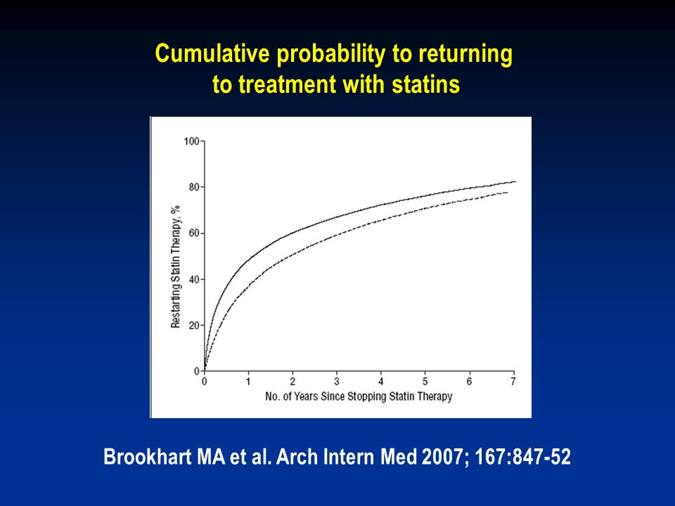 Cumulative probability to returning to treatment with statins