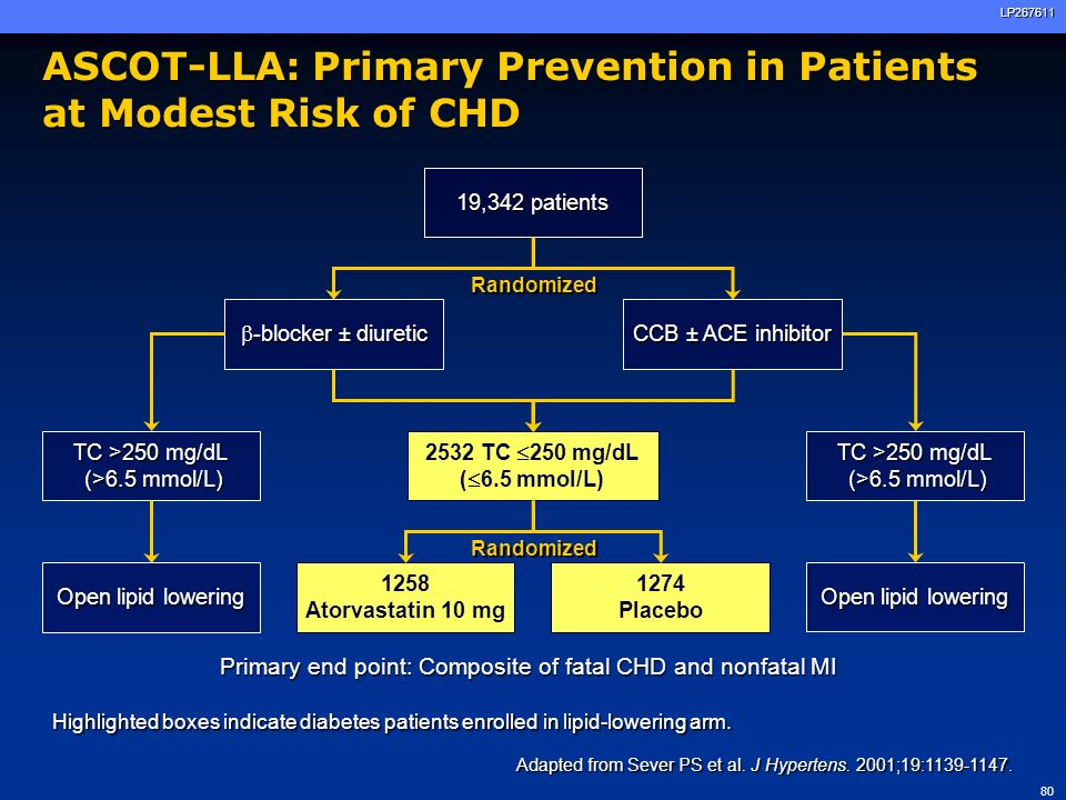 ASCOT-LLA: Primary Prevention in Patients at Modest Risk of CHD