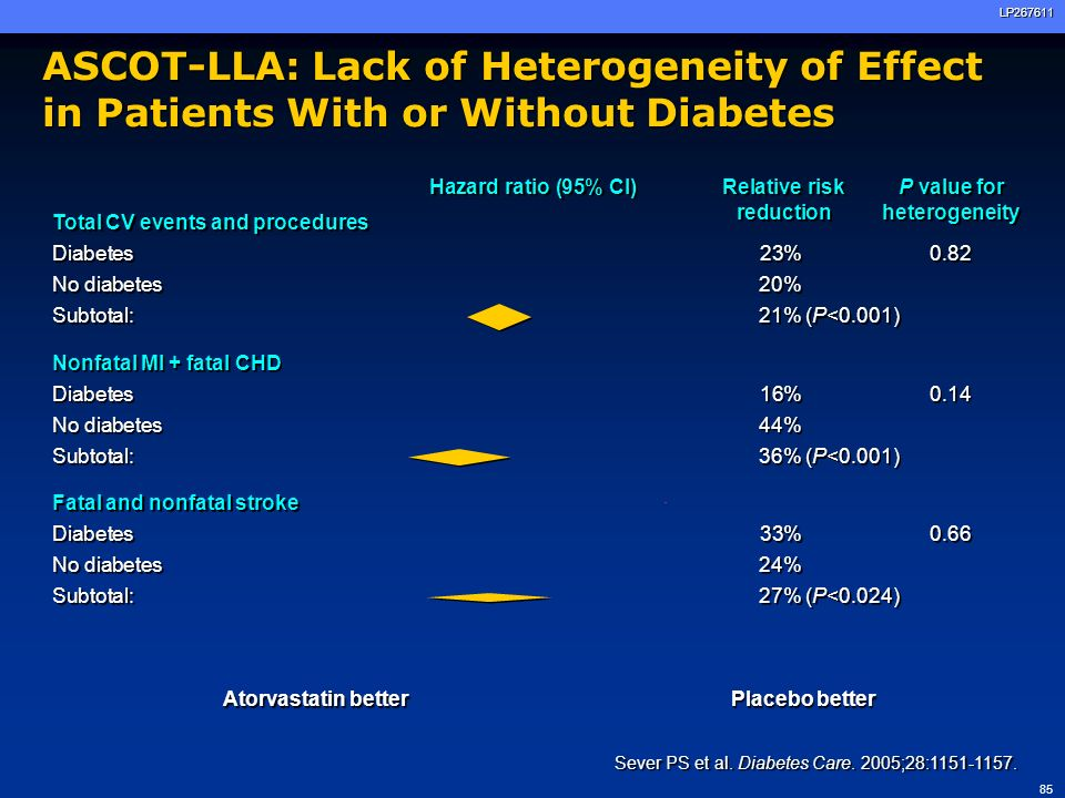 ASCOT-LLA: Lack of Heterogeneity of Effect in Patients With or Without Diabetes