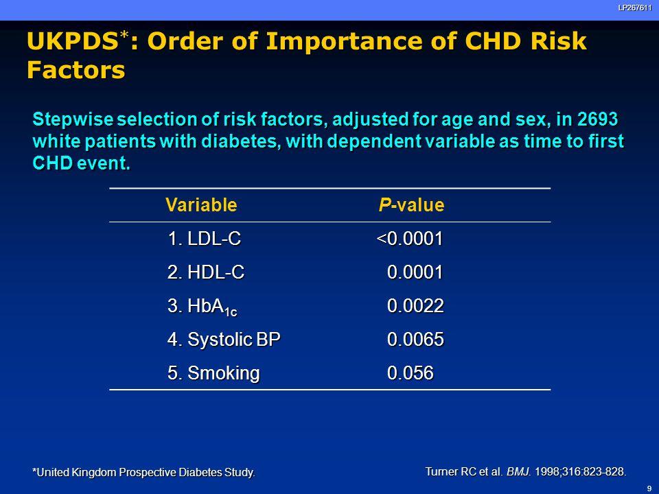 UKPDS*: Order of Importance of CHD Risk Factors