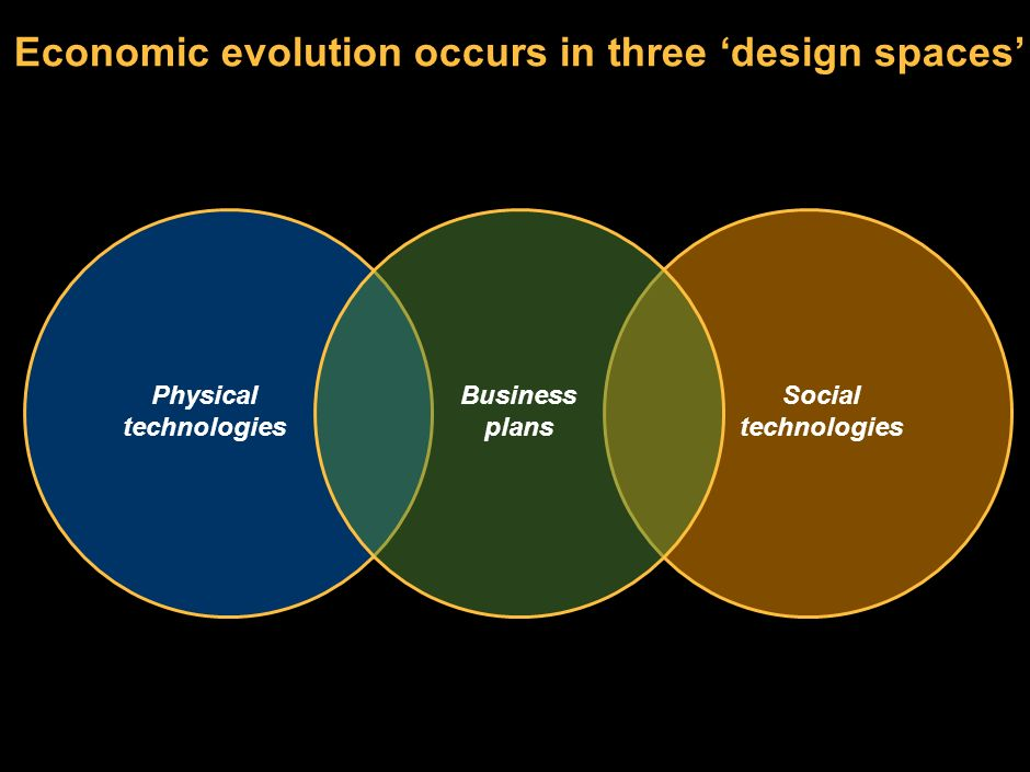 Economic evolution occurs in three 'design spaces'