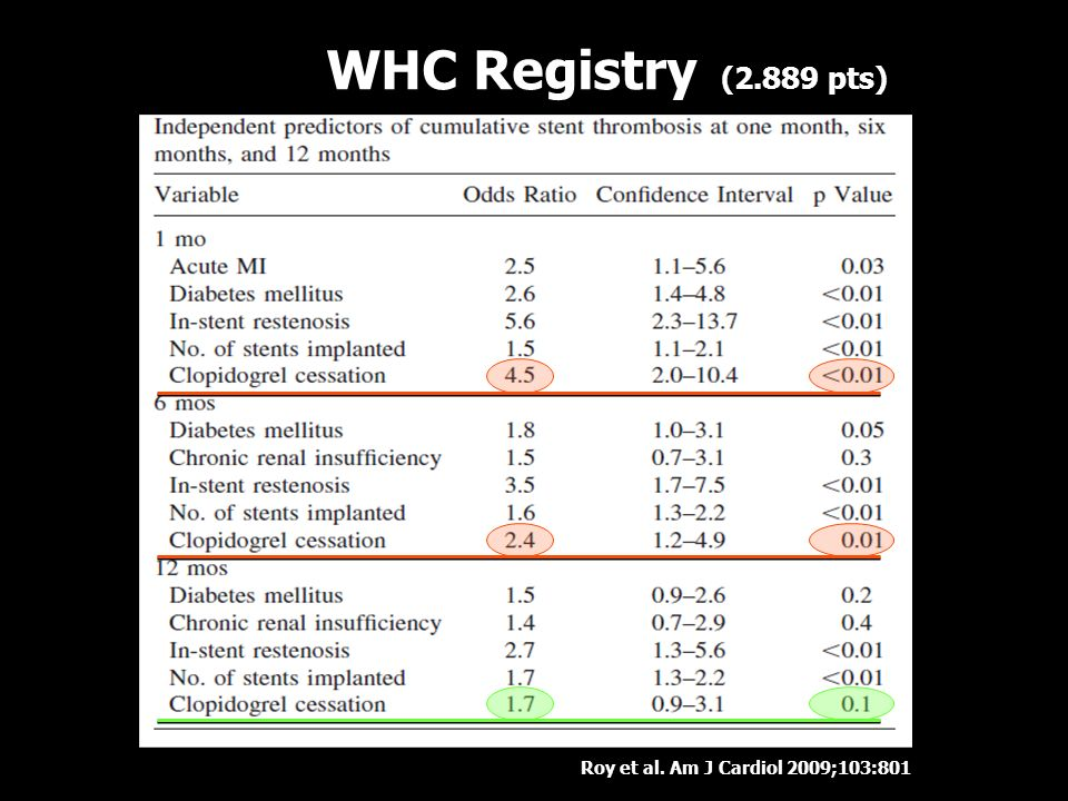 WHC Registry (2.889 pts) Roy et al. Am J Cardiol 2009;103:801