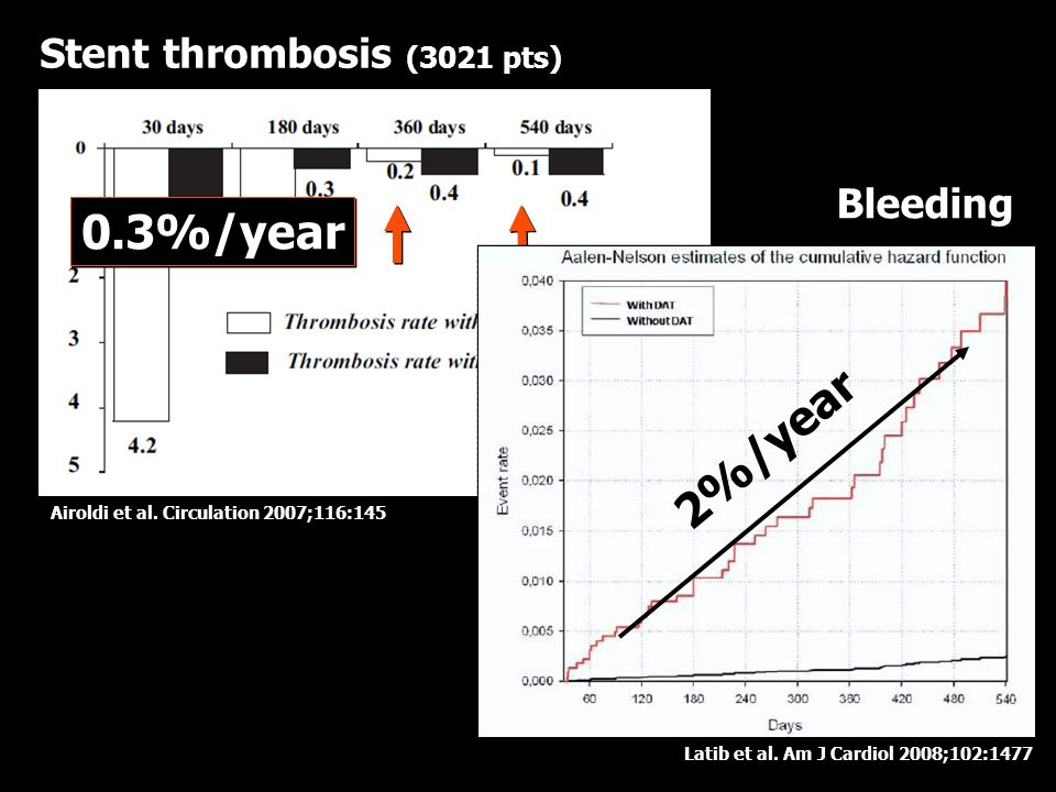 0.3%/year 2%/year Stent thrombosis (3021 pts) Bleeding