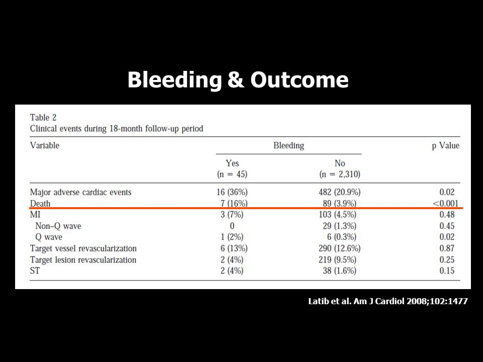 Bleeding & Outcome Latib et al. Am J Cardiol 2008;102:1477