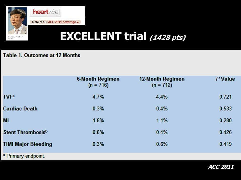 EXCELLENT trial (1428 pts) ACC 2011