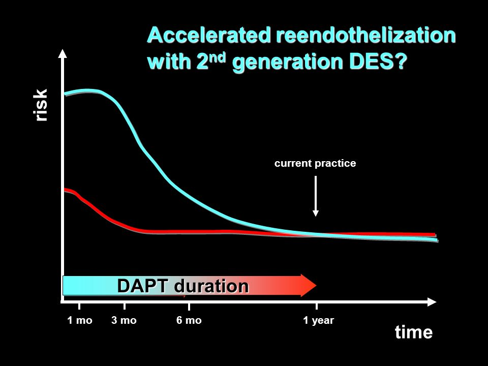 Accelerated reendothelization with 2nd generation DES