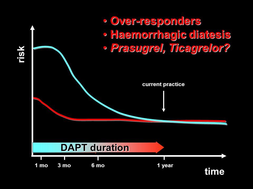 Haemorrhagic diatesis Prasugrel, Ticagrelor