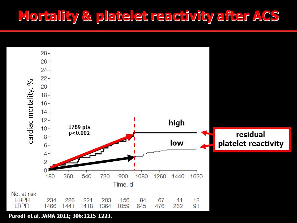 Mortality & platelet reactivity after ACS
