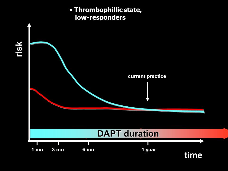 risk DAPT duration DAPT duration time