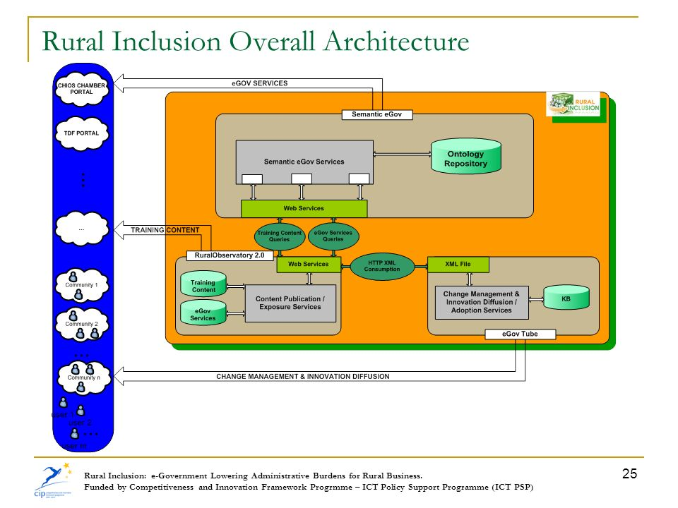 Rural Inclusion Overall Architecture