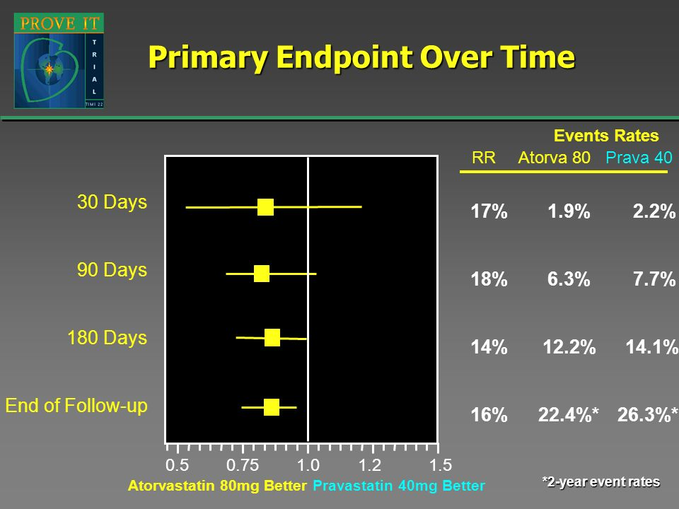 Primary Endpoint Over Time