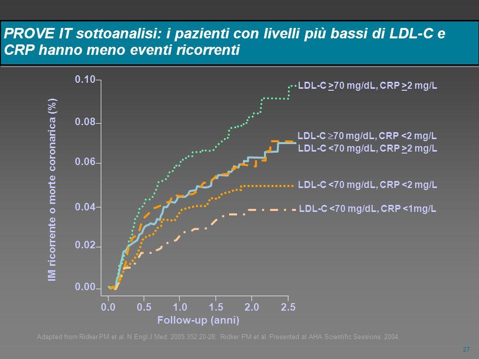PROVE IT sottoanalisi: i pazienti con livelli più bassi di LDL-C e CRP hanno meno eventi ricorrenti