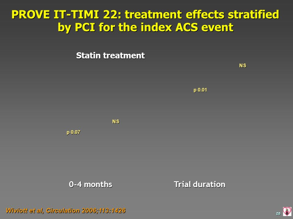 PROVE IT-TIMI 22: treatment effects stratified by PCI for the index ACS event
