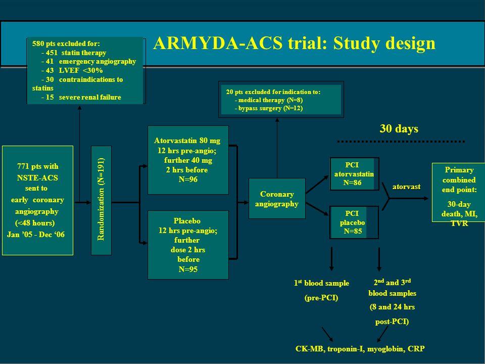 Primary combined end point: CK-MB, troponin-I, myoglobin, CRP
