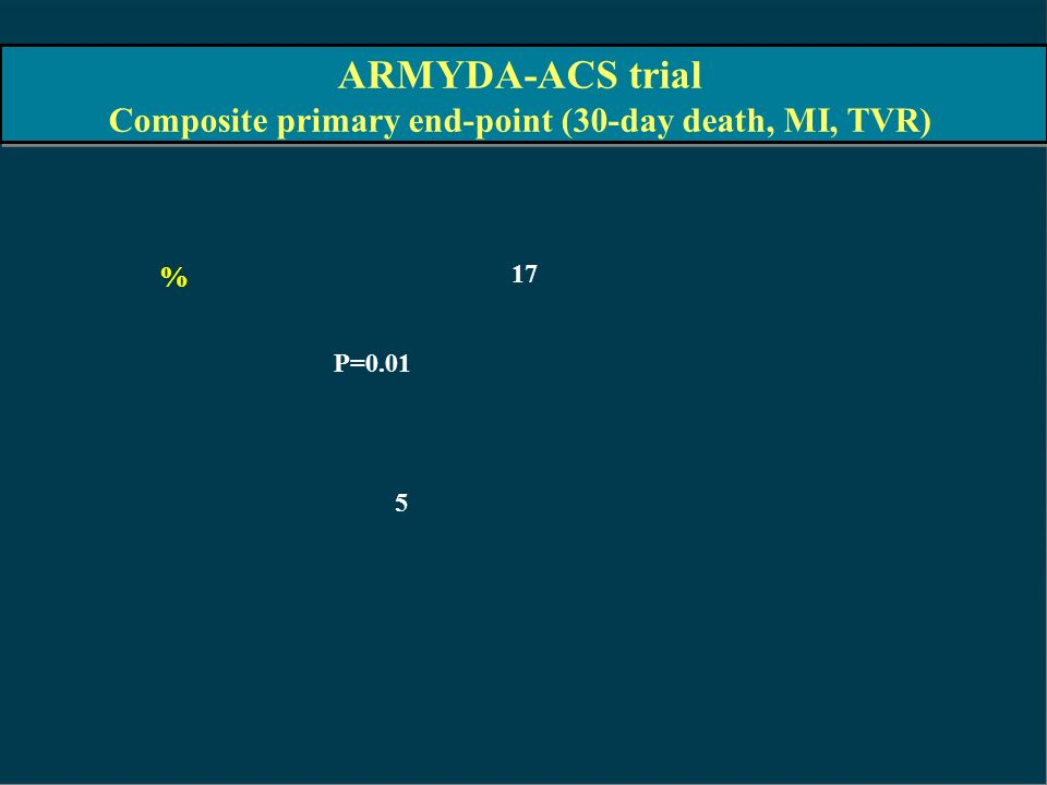 Composite primary end-point (30-day death, MI, TVR)
