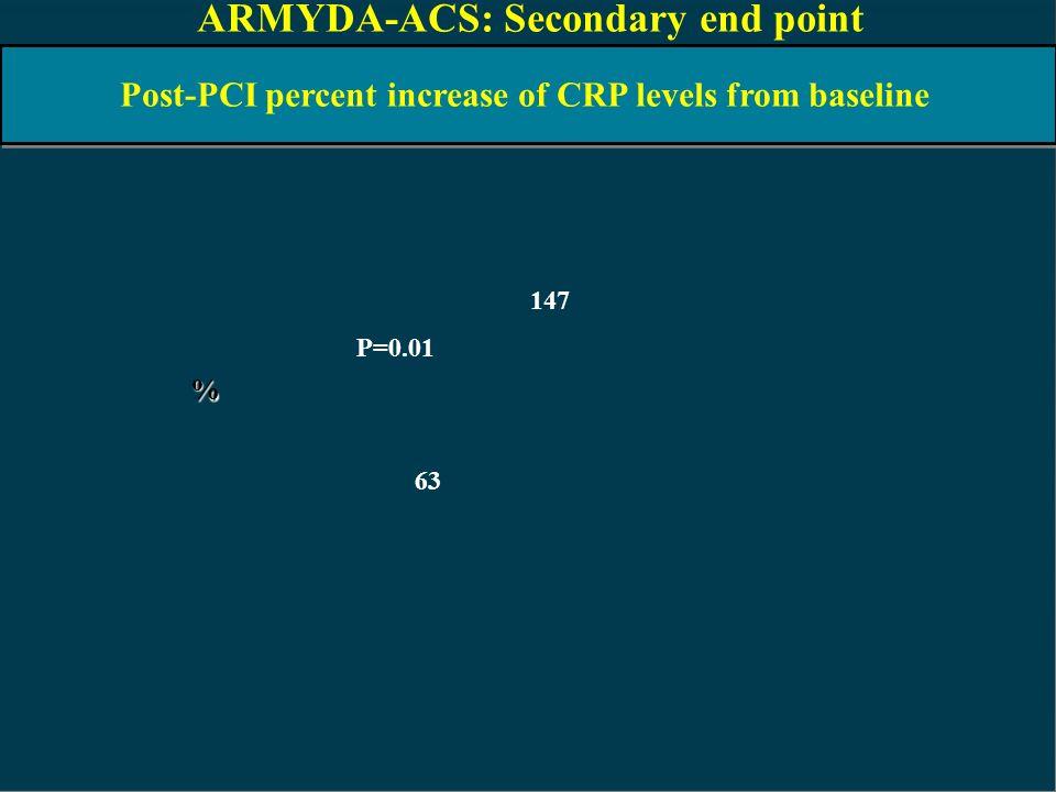 ARMYDA-ACS: Secondary end point